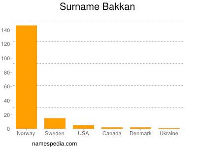 Surname Bakkan