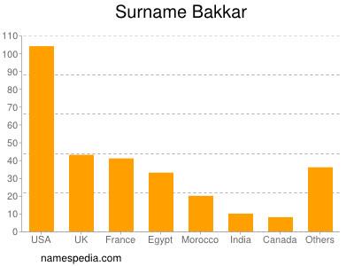 Surname Bakkar