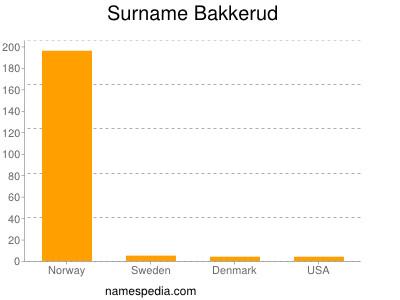 Surname Bakkerud