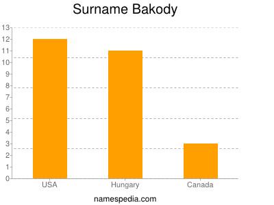 Surname Bakody