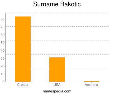 Surname Bakotic