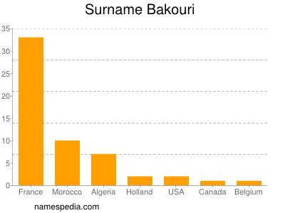 Surname Bakouri
