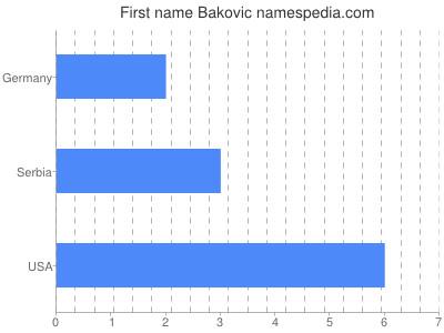 Given name Bakovic