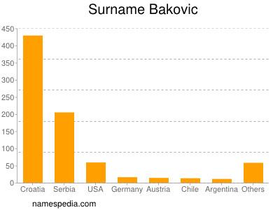 Surname Bakovic