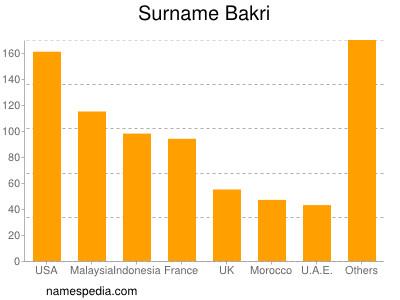 Surname Bakri