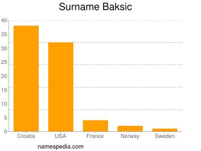 Surname Baksic