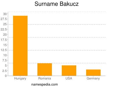 Surname Bakucz