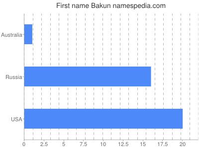 Given name Bakun