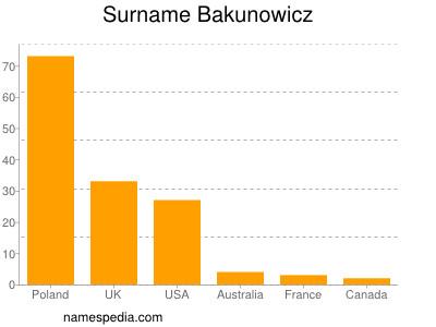 Surname Bakunowicz