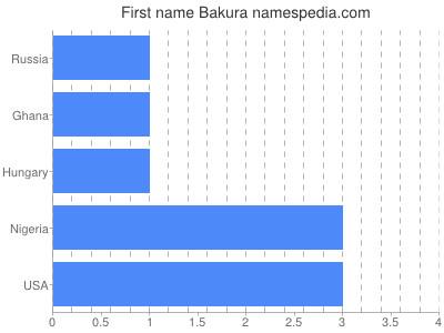 Given name Bakura