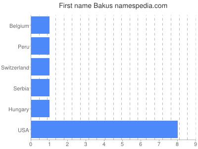 Given name Bakus