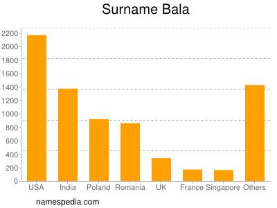 Surname Bala