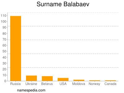 Surname Balabaev