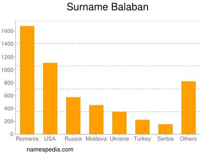 Surname Balaban