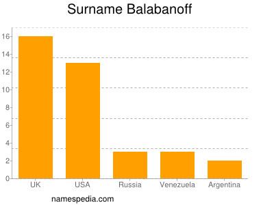Surname Balabanoff