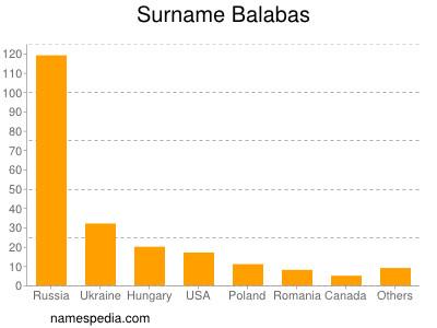 Surname Balabas