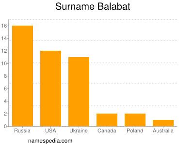 Surname Balabat