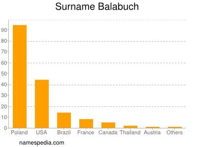 Surname Balabuch