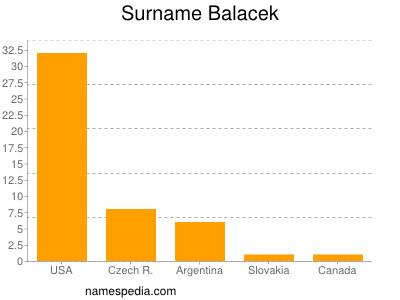 Surname Balacek