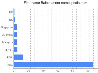 Given name Balachander