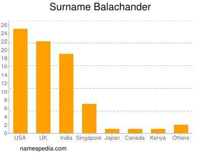 Surname Balachander