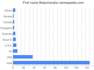 Given name Balachandra