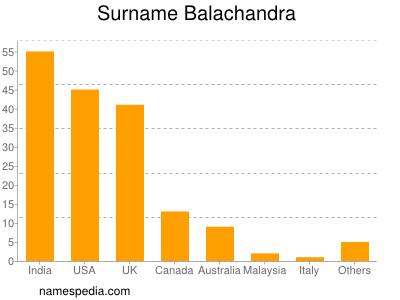 Surname Balachandra