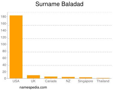 Surname Baladad