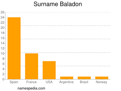 Surname Baladon