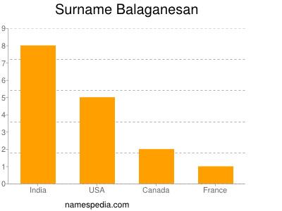 Surname Balaganesan