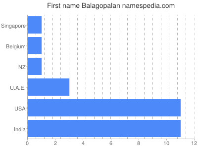 Given name Balagopalan