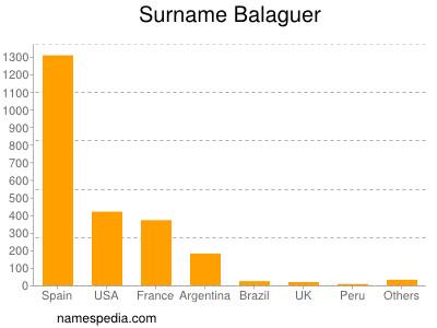 Surname Balaguer