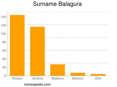 Surname Balagura