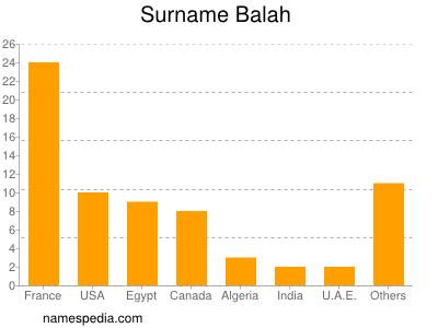 Surname Balah