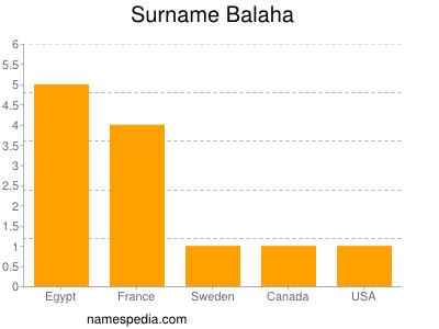 Surname Balaha