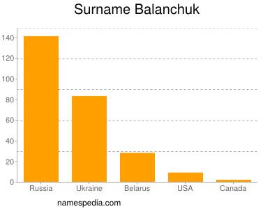 Surname Balanchuk