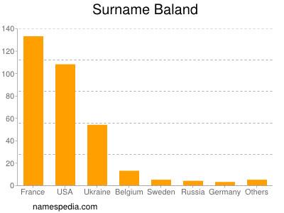 Surname Baland