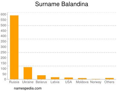 Surname Balandina