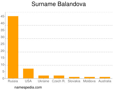 Surname Balandova