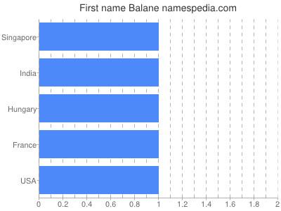 Given name Balane