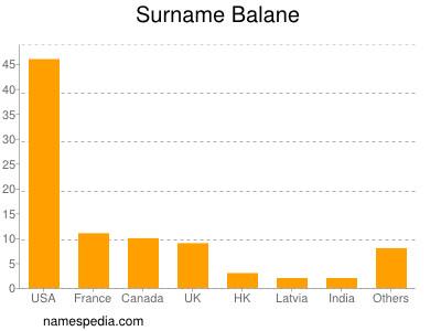 Surname Balane