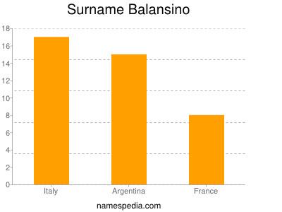 Surname Balansino