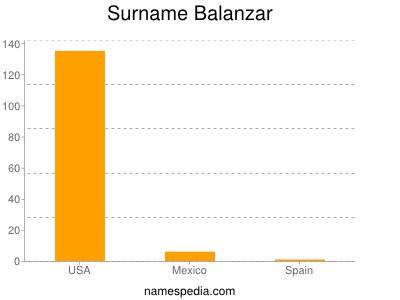 Surname Balanzar
