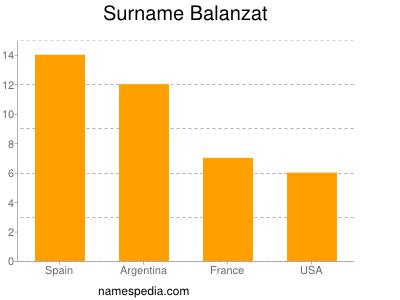 Surname Balanzat