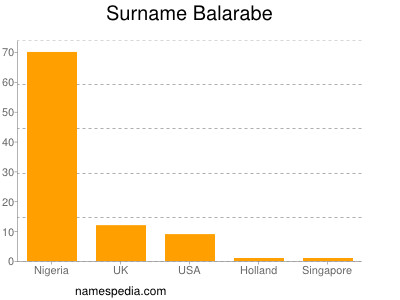 Surname Balarabe