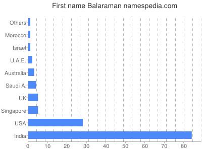 Given name Balaraman