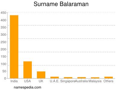 Surname Balaraman