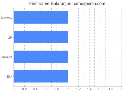Given name Balaranjan