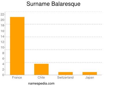 Surname Balaresque