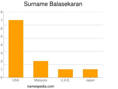 Surname Balasekaran